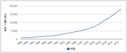 中国の経済成長と影響力